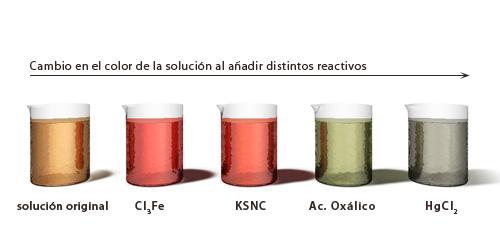 Principio de le chatelier wikillerato - Colores para la concentracion ...