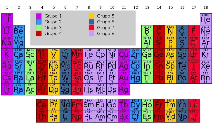 Estructura grupos y periodos wikillerato alt text urtaz Images
